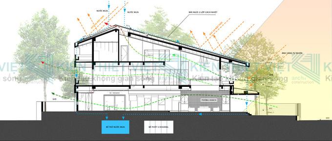 thiết kế nhà phố 3 tầng 250 m2
