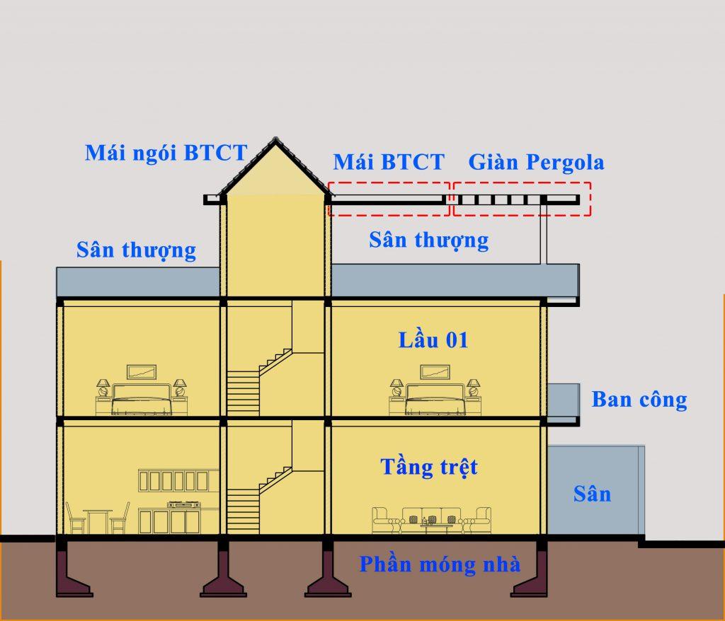 tính chi phí xây dựng nhà 2 tầng