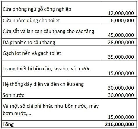xay-nha-3-tang-hien-dai-chi-voi-800-trieu-2