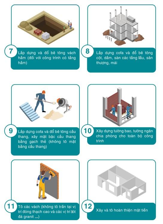 Hạng mục thi công xây nhà trọn gói phần thô tiêu chuẩn 1