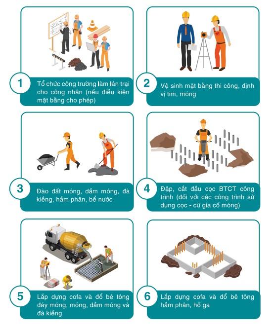 Hạng mục thi công xây nhà trọn gói phần thô tiêu chuẩn