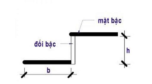 cách tính bậc cầu thang theo phong thủy