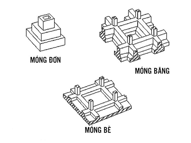các loại móng xây nhà